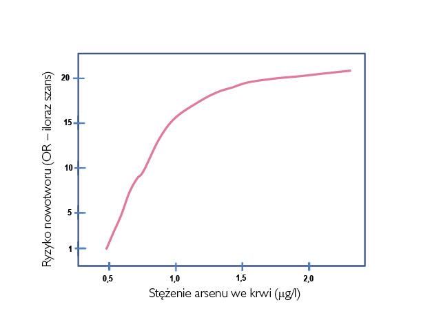 wykres_aresen